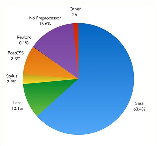 chart-of-css-processor
