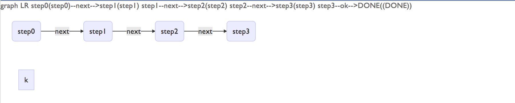 flowchart display error with lowercase o in link text