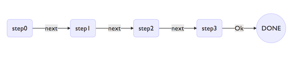 correct flowchart display with uppercase O in link text