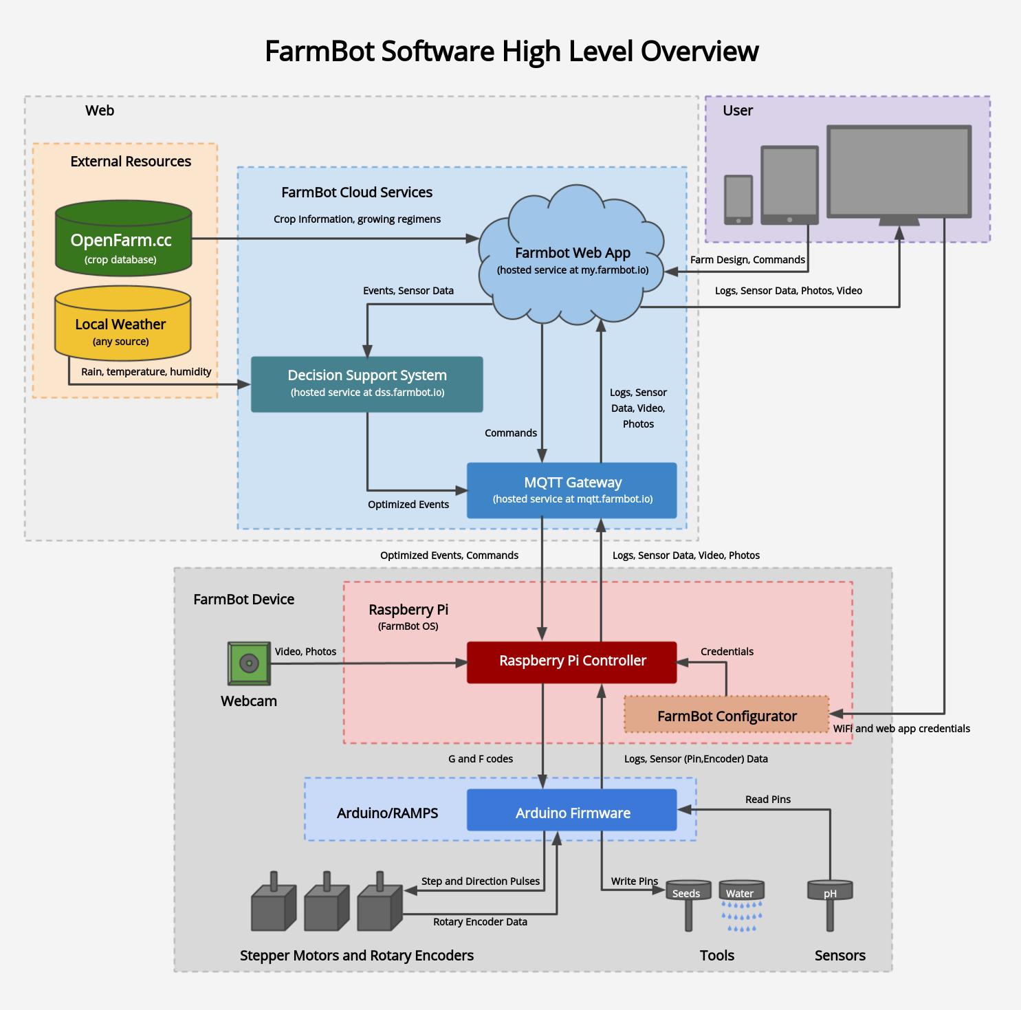 Architettura ad alto livello del software di controllo