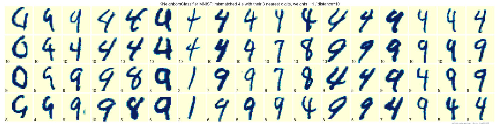 knn-mismatch-10