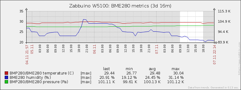 Zabbuino: example of chart