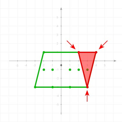 Bad 2-Simplex on a coordinate plane