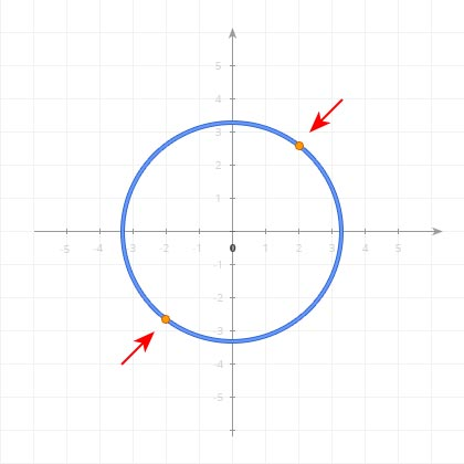 Opposite points of a shape in 2D