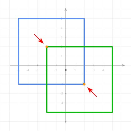Opposite points of two intersecting shapes in 2D