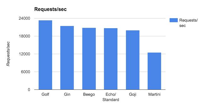 Golf benchmark