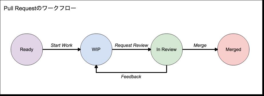 pr-workflow