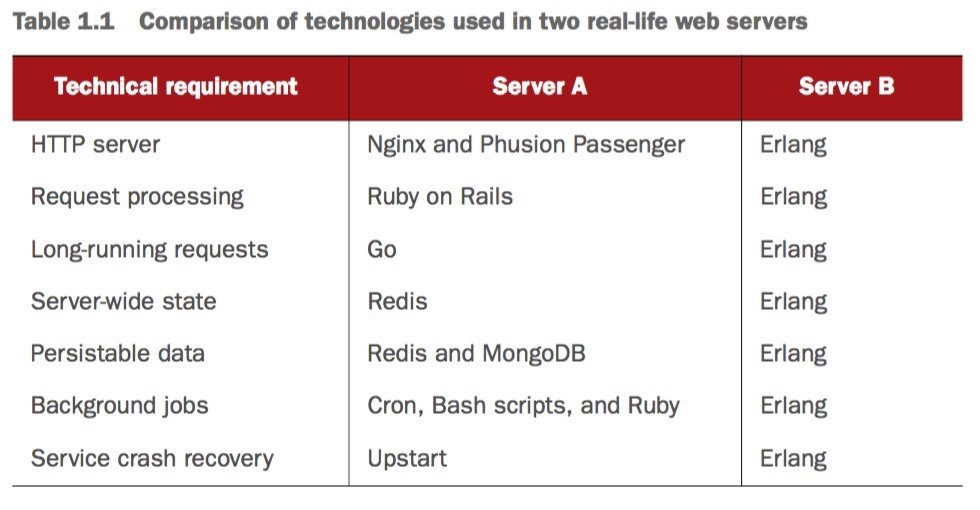 Erlang technology comparison