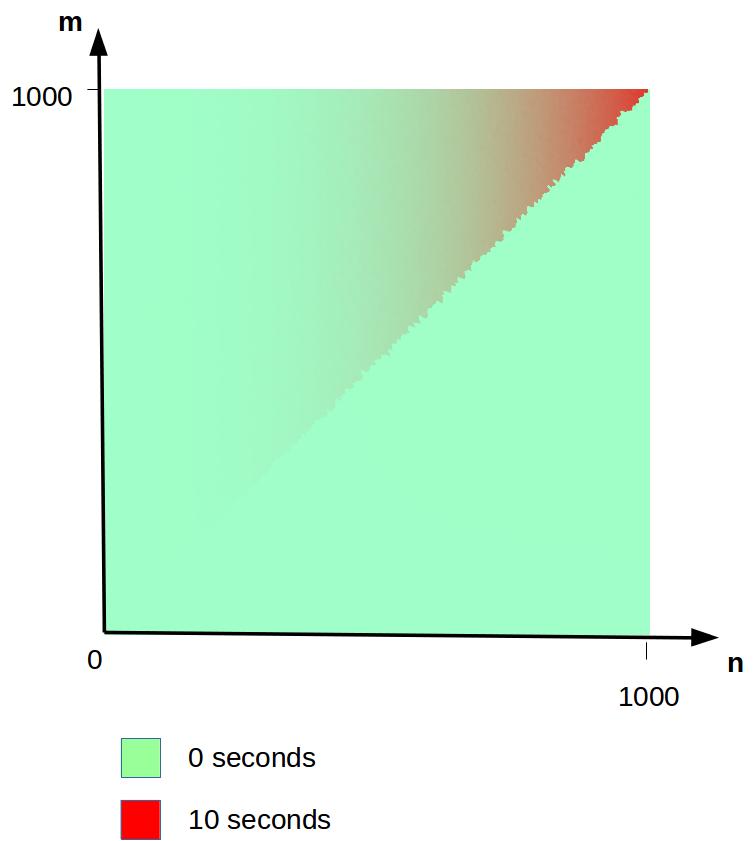 regexp_not_linear_plot