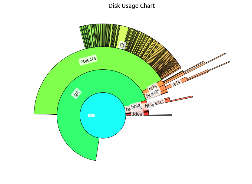 Hpie Example: Disk Usage Chart