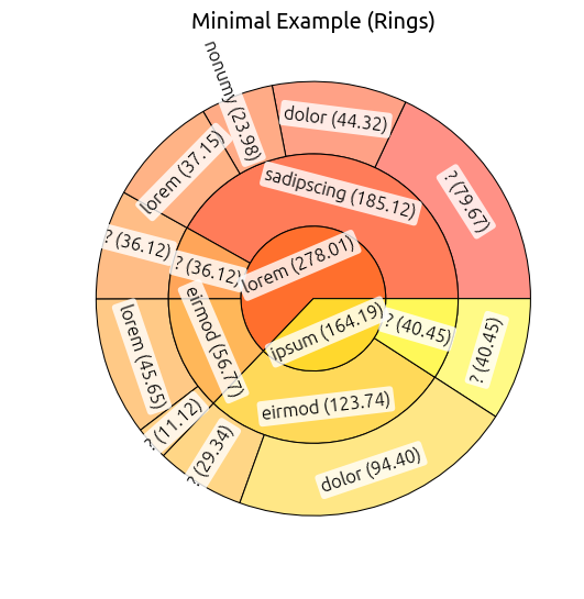 Minimal Example Rings