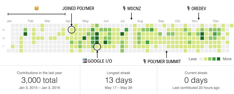2015 contribution graph