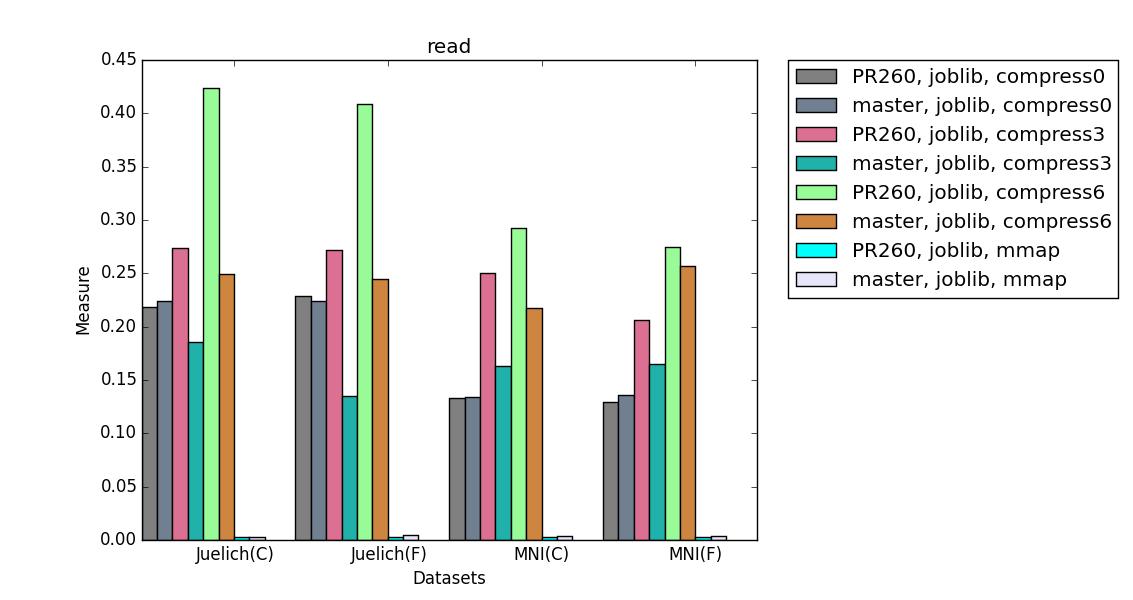 compare_impl_read