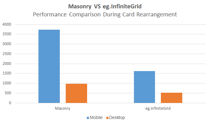 Time comparison in card rearrangement of Masonry and eg.InfiniteGrid