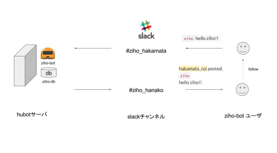 ziho-botの概要イメージ