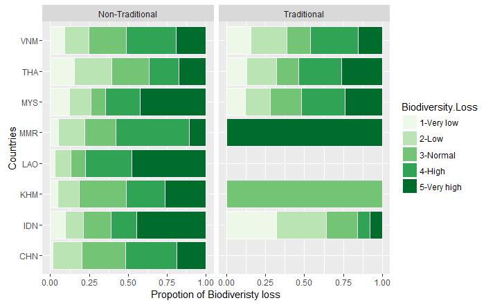biodiversity loss index through asia
