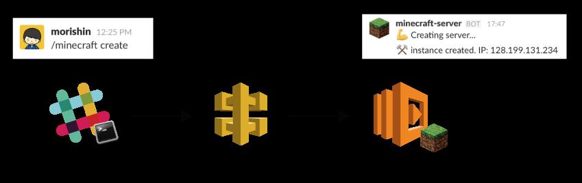 インターフェイスの図