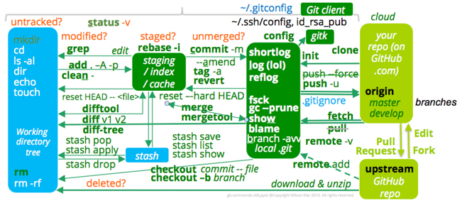 git-commands-v06-650x286-235kb.jpg