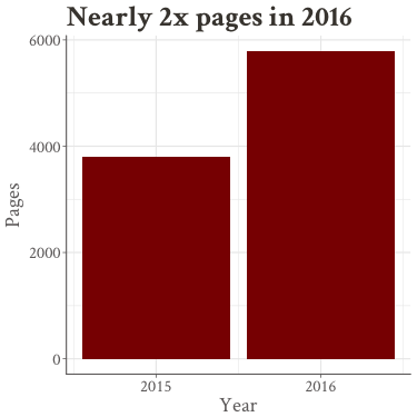 Pages by year