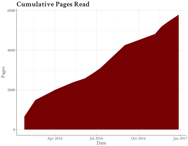 Cumulative pages