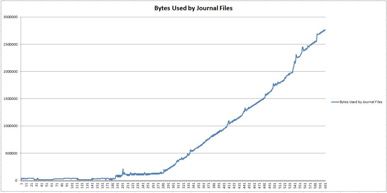bytes_used