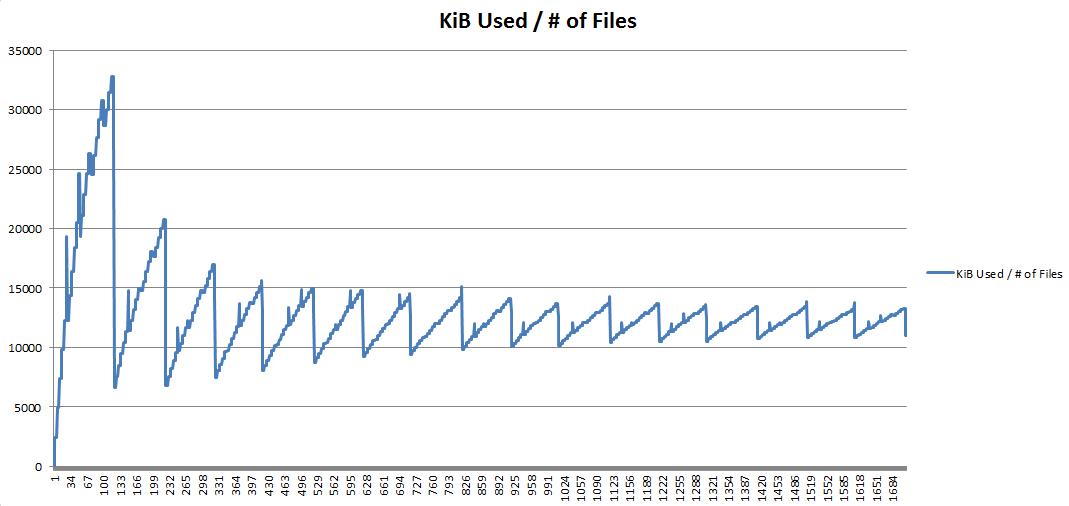 bytes_per_file