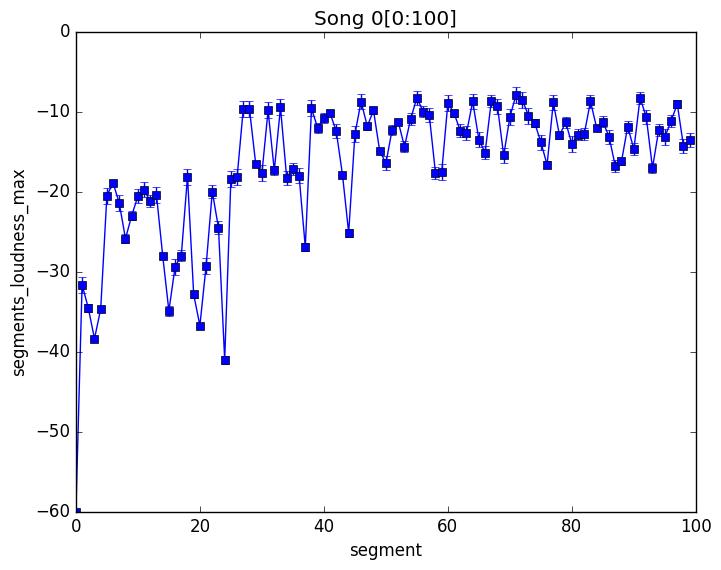 Error Bar for Max Loudness in each Segment