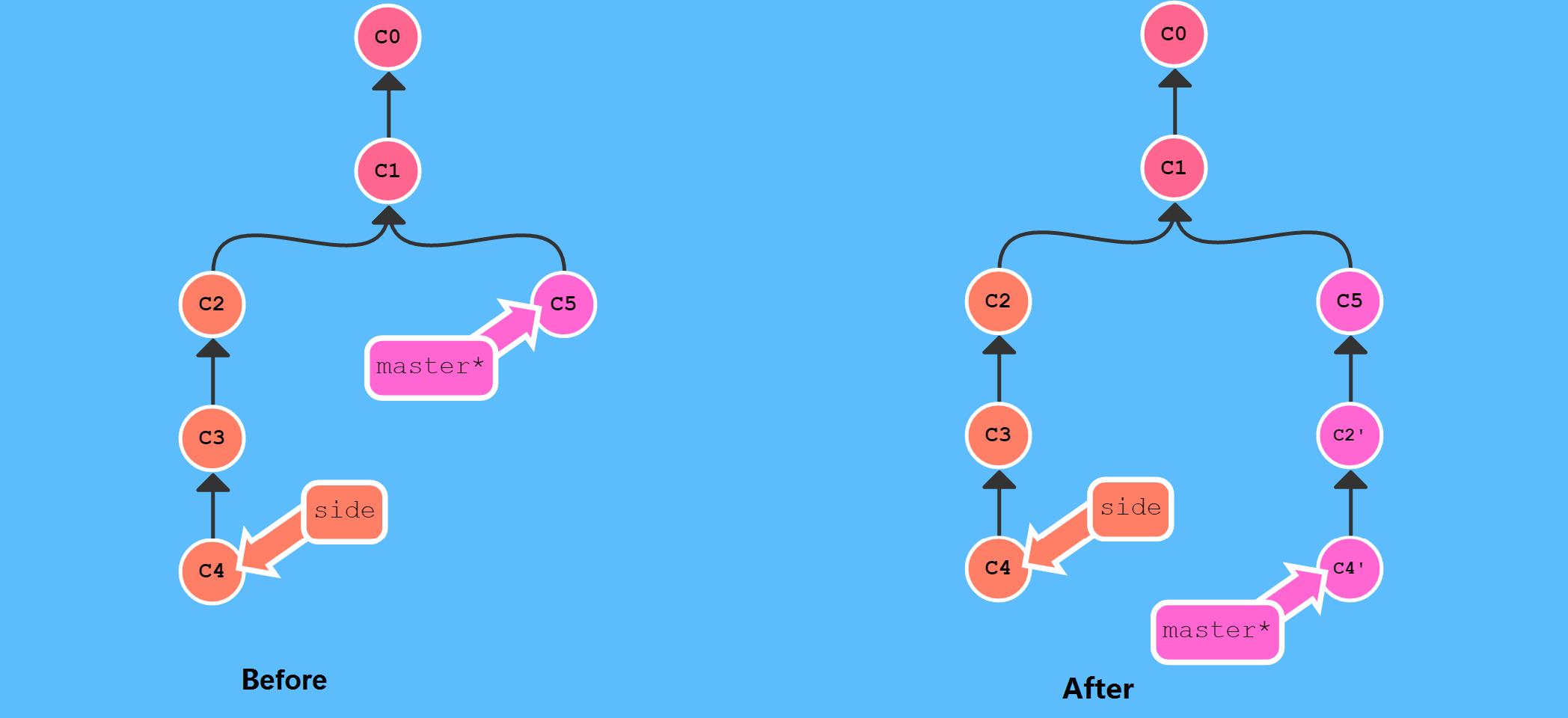 git cherry-pick命令图示,图片来源:http://learngitbranching.js.org