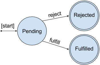 State diagram for a Future