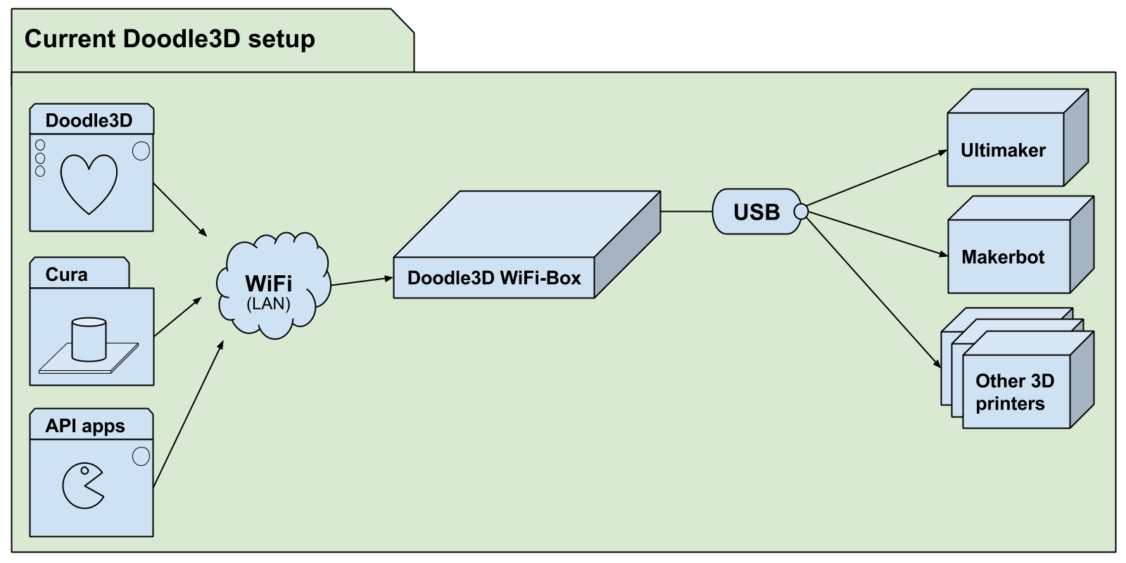 Doodle3D diagram