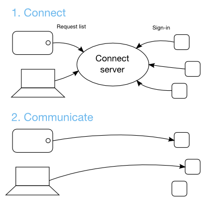 Diagram of doodle3d-connect