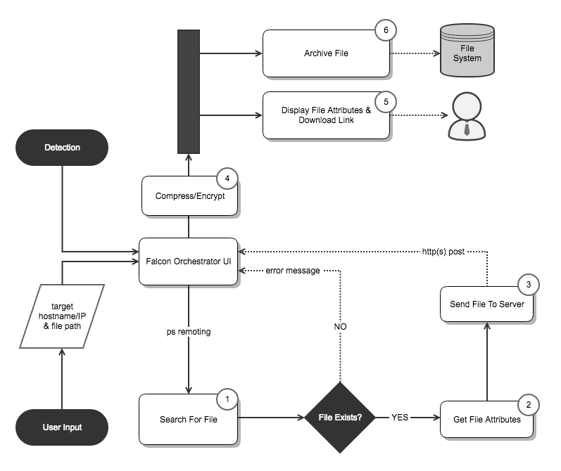 File Extraction Workflow