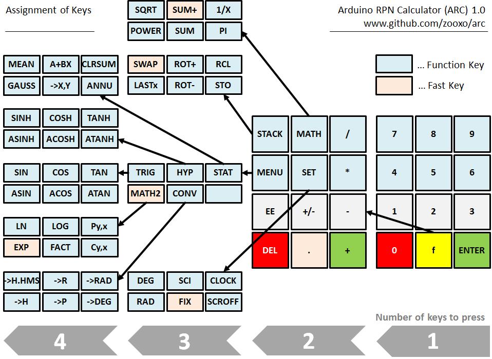 ARC assignment of keys