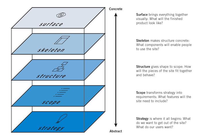 uxpin-elements-of-user-experience-by-jesse-james-garrett