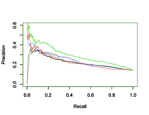 Precision-Recall of simple GLM models