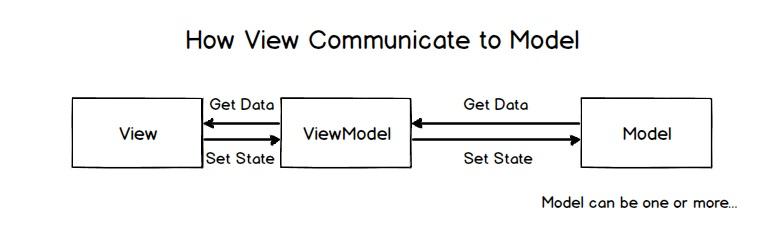 view-model