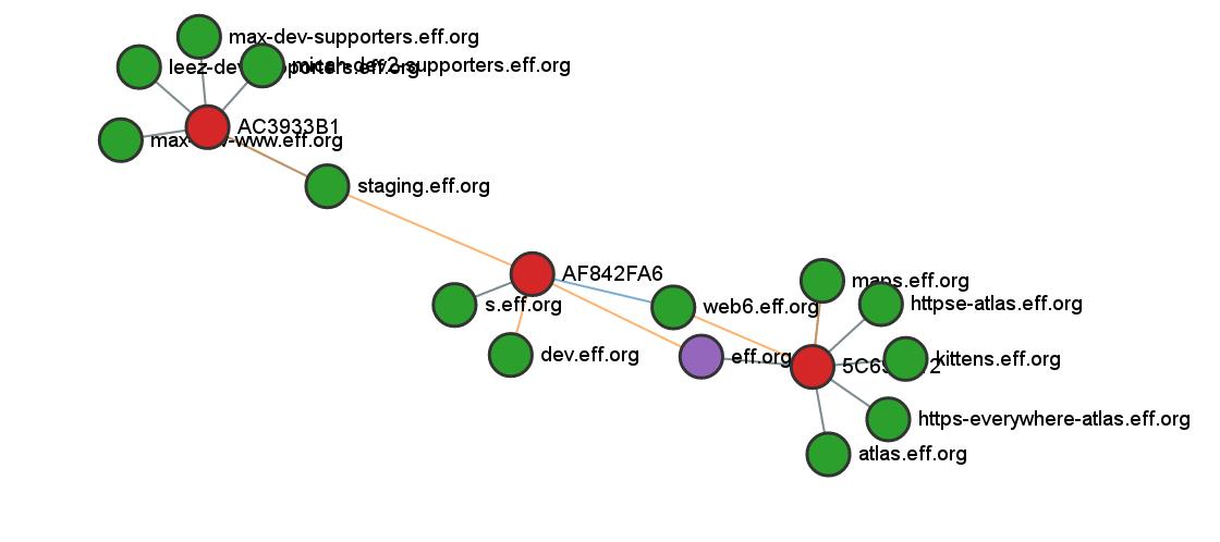 eff.org graph