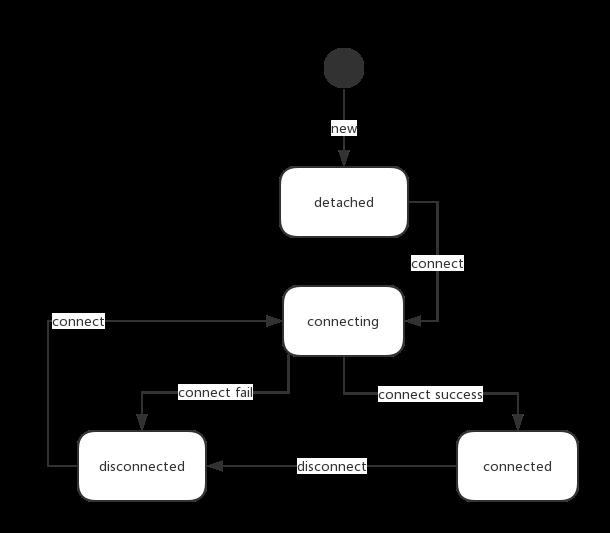 sdk_4_3_设备状态图1