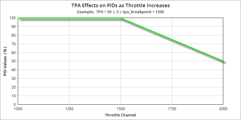 tpa example chart
