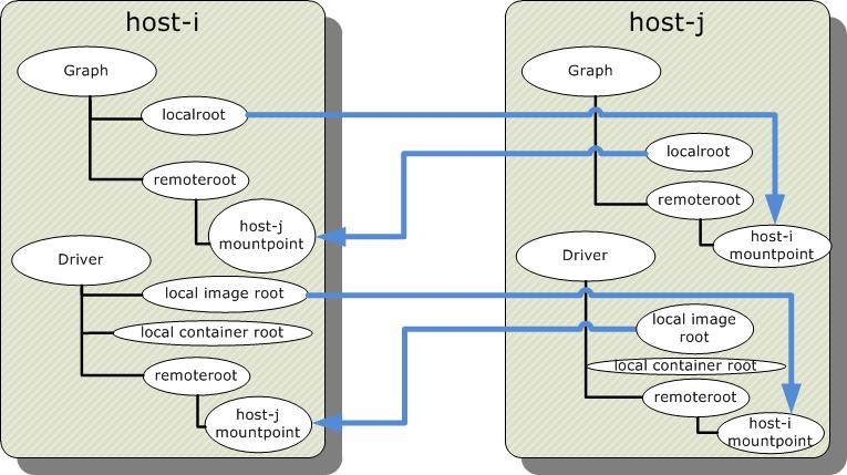 docker-namespace-federated