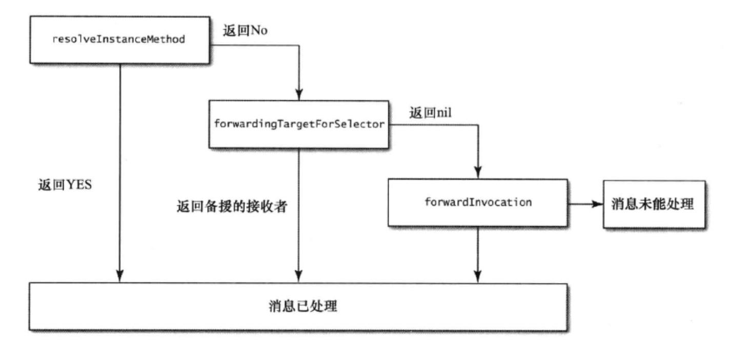 消息处理机制流程图