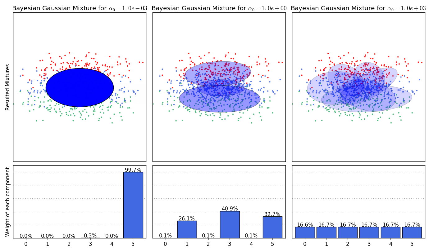 plot_bayesian_gaussian_mixture_001