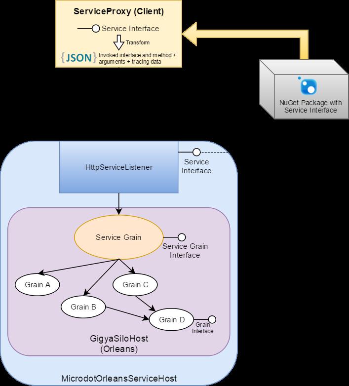 Microdot Node Architecture Diagram