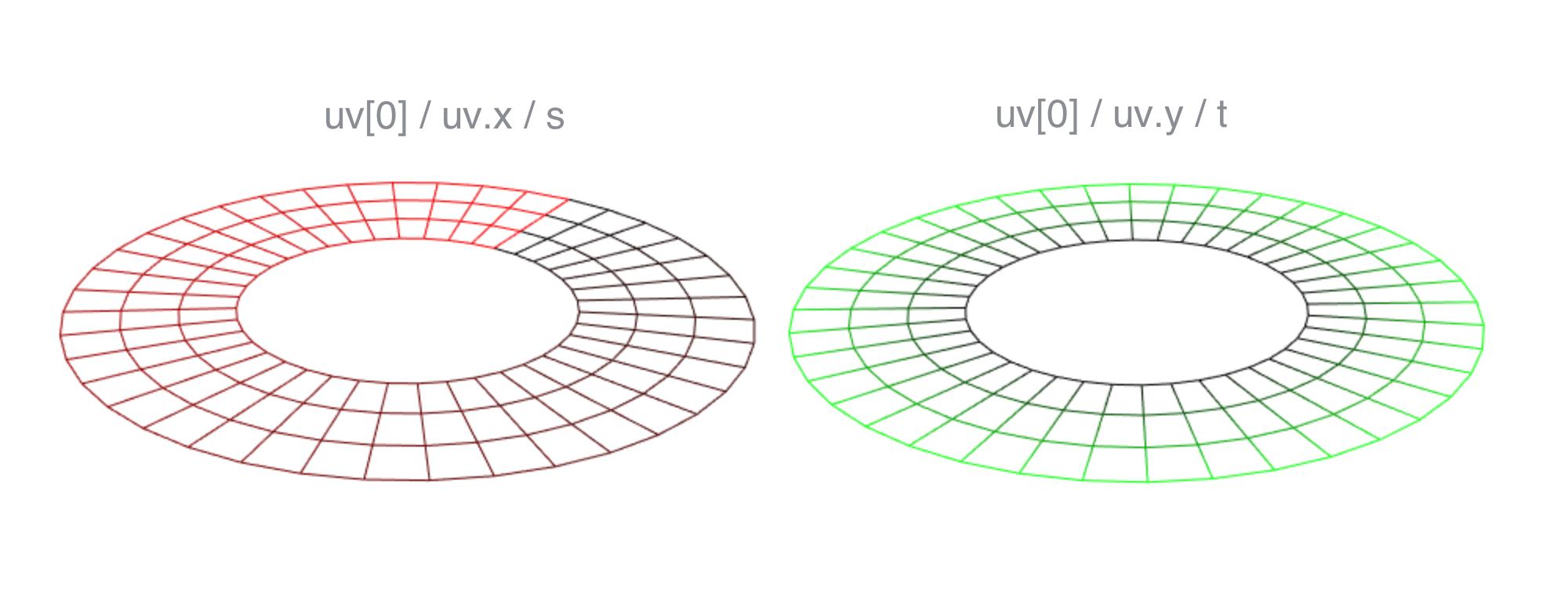 Generated UVs