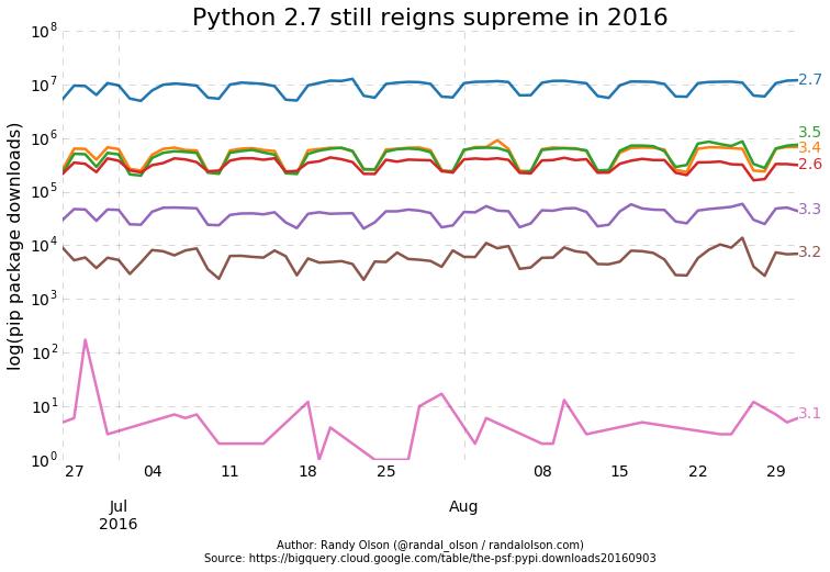 python-pip-downloads