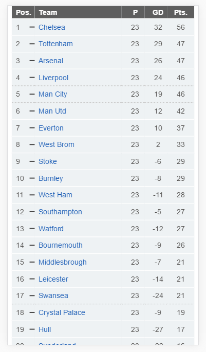 screenshot of league table on an iphone 6 display, showing 19 of the 20 teams