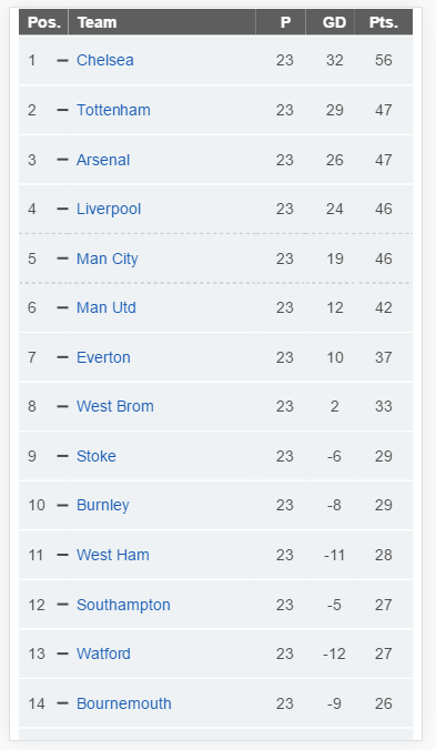 screenshot of league table on an iphone6 display, showing 14 of the 20 teams