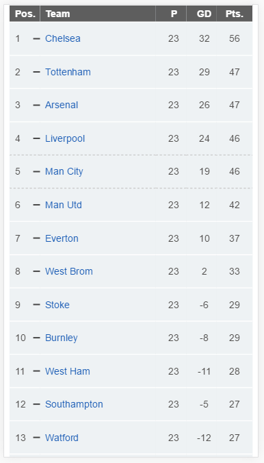 screenshot of league table on an iphone6 display, showing 13 of the 20 teams