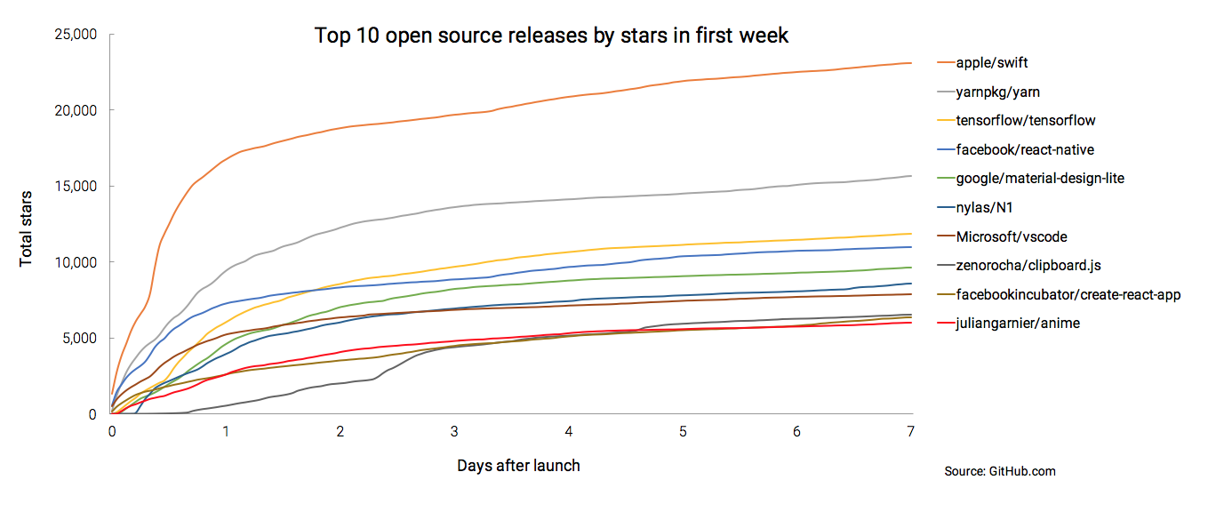 Chart of total stars in first week