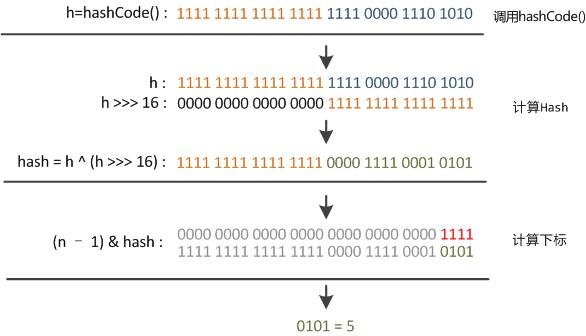 Java集合——HashMap - 图2